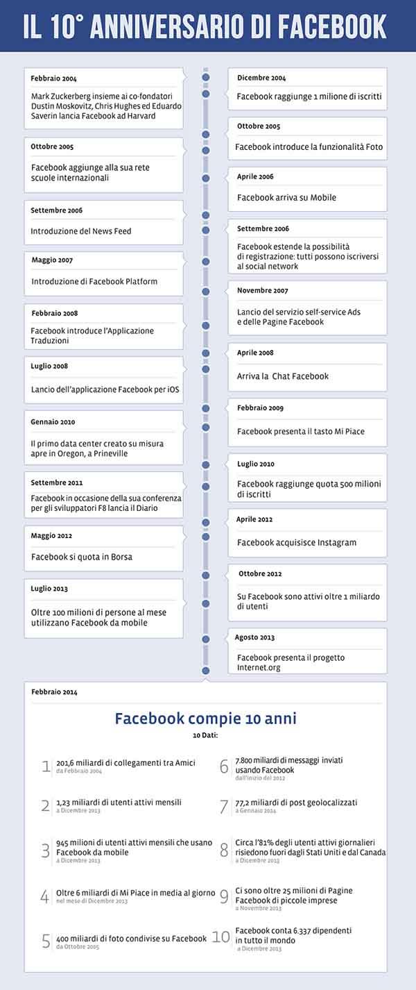 infografica FB 10 anni