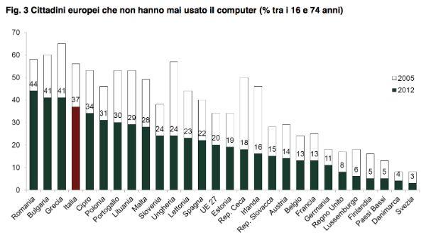 Cittadini europei che non hanno mai usato il computer