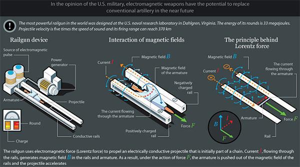 Il cannone a rotaia di prossima generazione degli Stati Uniti, che sfrutta un campo elettromagnetico per lanciare il proiettile
