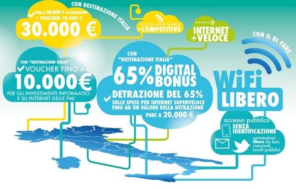 slide digit destinazione italia