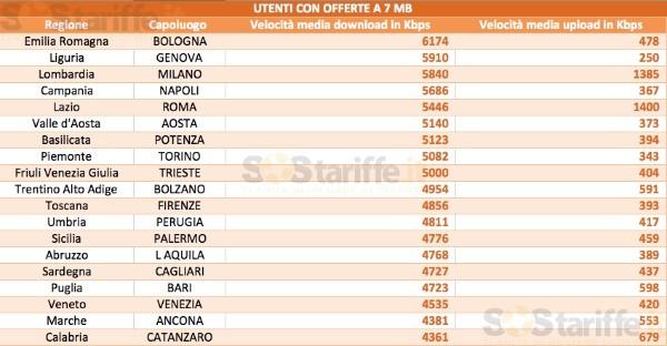 Velocità medie ADSL 7 Mega