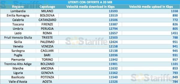 Velocità medie ADSL 20 Mega