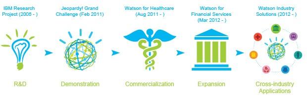 La storia di Watson