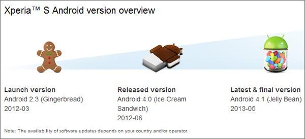 Le versioni di Android disponibili per lo smartphone Sony Xperia S dal lancio ad oggi: 2.3 Gingerbread, 4.0 Ice Cream Sandwich e 4.1 Jelly Bean