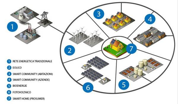Com il sistema ideato da Innovatec, Il chilowattora è scambiato all'interno della community infoenergetica secondo logiche di vantaggio economico per i suoi membri. Attraverso Internet i dispositivi collegati si autogestiscono.