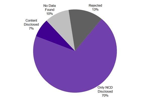 Il 70% dei dati richiesti dalle autorità italiane sono di tipo basilare: email, indirizzi IP. Nel secondo semestre dell'anno scorso sono state soddisfatte 1471 richieste. Nel semestre precedente sono state 2024.