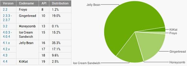 Le statistiche ufficiali sulla frammentazione dell'ecosistema Android, aggiornate al 3 marzo