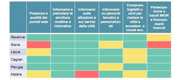 Nella tabella i diversi livelli delle sei città candidate nel 2019 a Capitale europea della Cultura. In verde un indice alto, in giallo medio, in rosso un livello basso. Ravenna è settima ne ranking generale, Matera 62esima.