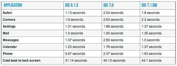 Confronto di velocità in iPhone 4