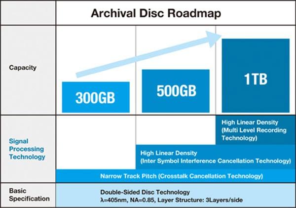 La roadmap annunciata da Sony per i nuovi supporti ottici Archival Disc