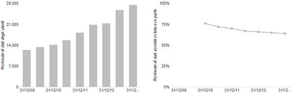 Il numero di richieste ricevute da Google (a sinistra) e la percentuale delle volte in cui è stata fornita la documentazione sugli utenti (a destra)
