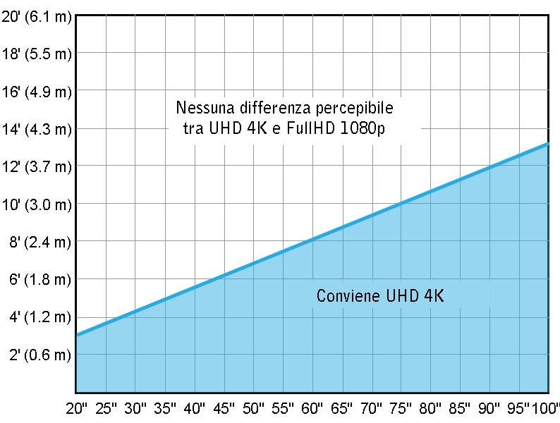 Grafico_4K_VS_1080p.png