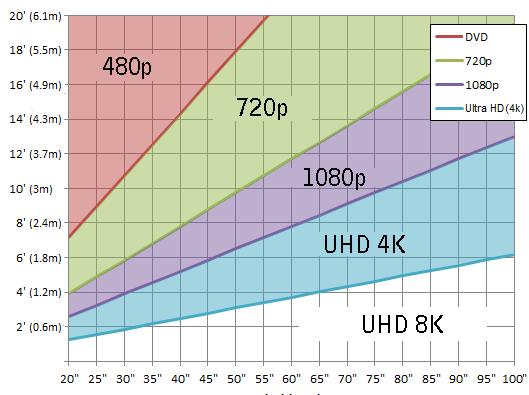 Grafico_distanza_ottimale_visione