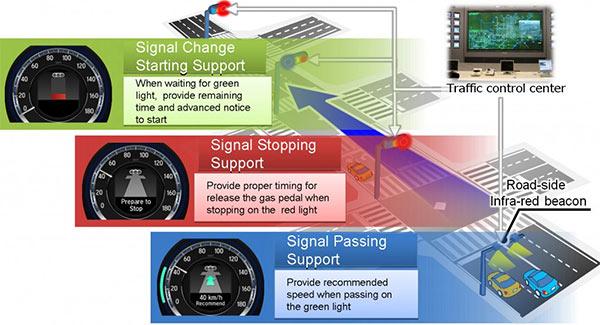 Una rappresentazione grafica del sistema Car-2-Car sviluppato da Honda