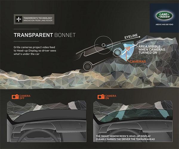 Ecco come funziona la tecnologia sviluppata da Land Rover per guardare la strada sotto al cofano