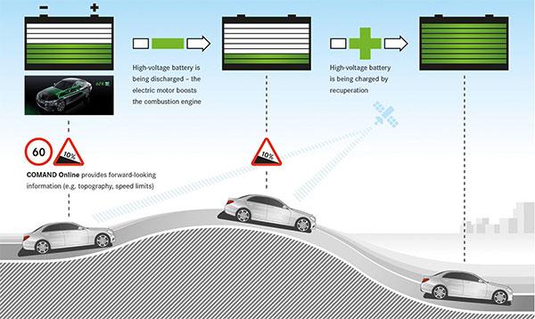 Ecco come funziona il sistema Intelligent HYBRID messo a punto dagli ingegneri Mercedes-Benz