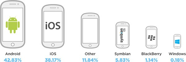 Il traffico dati generato dall'advertising mobile sulle diverse piattaforme: per la prima volta è in testa Android