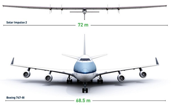 L'apertura alare del Solar Impulse 2 paragonata a quella di un Boeing 747-8I