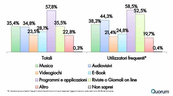 La tipologia più acquisita sul web è quella dei programmi e delle applicazioni in genere. Gli audiovisivi non sono la categoria più scaricata.