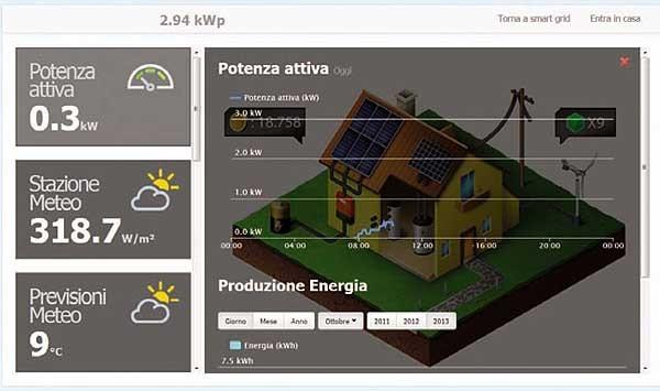 Il sistema Smart di Innovatec ha una interfaccia domestica che permette di monitorare costantemente la produzione, lo storage e la distribuzione di energia. Soltanto così, infatti, la complessa architettura di telecontrollo e gestione domotica può funzionare.