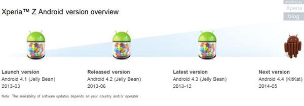Sony conferma l'arrivo di Android 4.4.2 KitKat per Xperia Z sul sito ufficiale