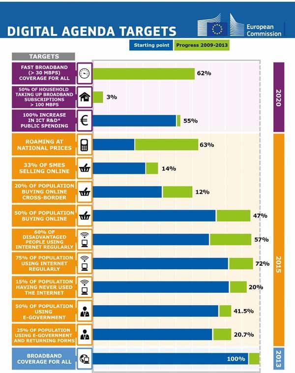 Il grafico mostra il livello degli obiettivi dell'agenda digitale, tra il 2009 e il 2020. La maggior parte di quelli previsti per il 2015 stanno per essere raggiunti.