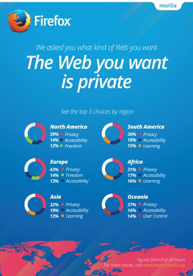Mozilla Web We Want