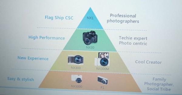 Samsung NX1 su una slide interna
