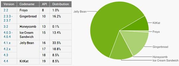 Le statistiche ufficiale relative alla frammentazione del sistema operativo Android, aggiornate all'1 maggio 2014