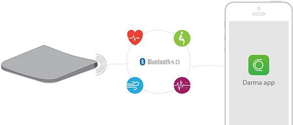 Il cuscino Darma comunica via Bluetooth con un'applicazione per dispositivi mobile