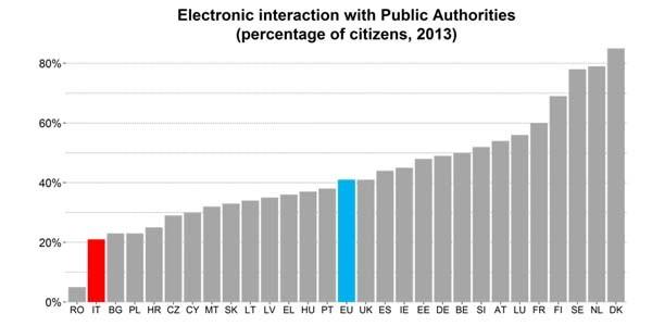 Anche per quanto riguarda l'interazione elettronico con la pubblicazione amminiostrazione, l'Italia è confinata inesorabilmente nella parte sinistra del grafico rispetto alla media EU.