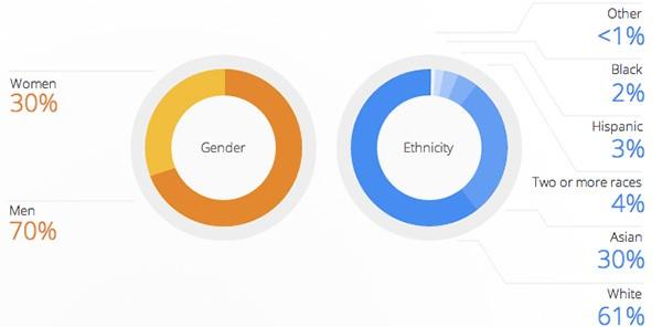 La diversità in Google, dati aggiornati al gennaio 2014