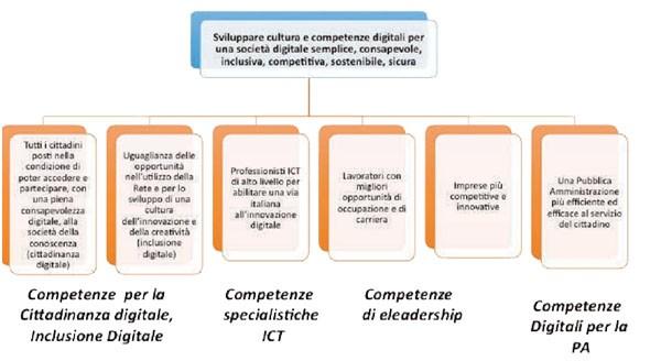 Un grafico dalla Linee guida dell'Agid sulle competenze digitali. Si nota lo schema generale degli obiettivi: per sviluppare cultura e formazione digitale l'Agenzia, insieme a Formez e ai tanti partner del tavolo, si deve pensare alle competenze della cittadinanza, a quelle specialistiche, alle competenze di leadership, e alle PA.