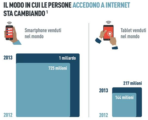 Il modo in cui le persone accedono a Internet sta cambiando