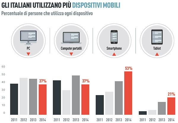 Gli italiani utilizzano più dispositivi mobili