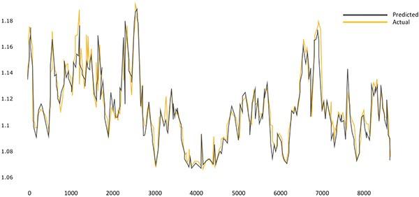 Il PUE (Power Usage Effectiveness) previsto dall'algoritmo e quello reale, messi a confronto