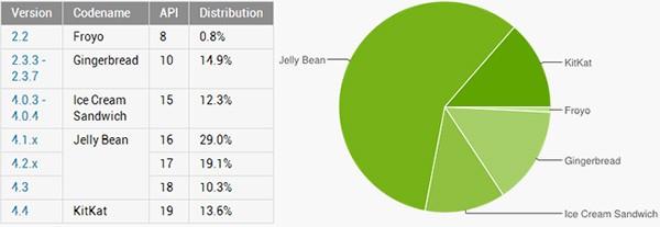 La frammentazione del sistema operativo Android aggiornata al 4 giugno 2014