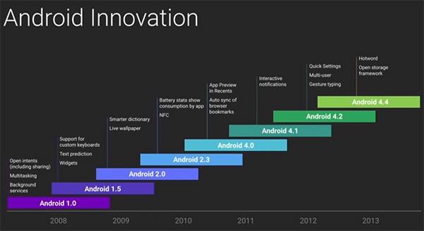Le innovazioni di Android, una release dopo l'altra
