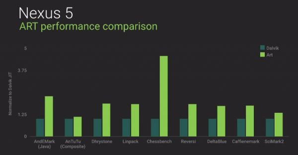 Le performance di Dalvik (verde scuro) a confronto con quelle di ART (verde chiaro) su un Nexus 5