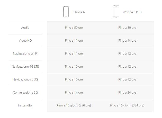 La durata della batteria, rispetto ad iPhone 5S, è migliorata in iPhone 6, di molto in iPhone 6 Plus
