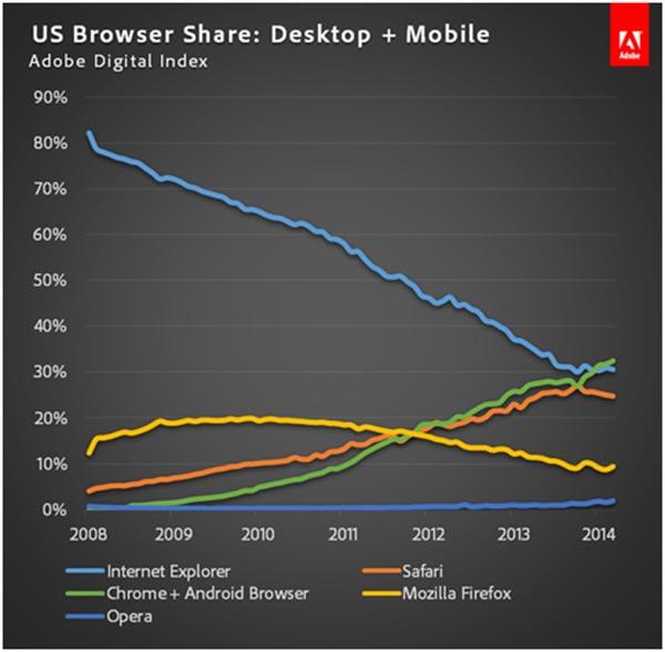 I browser più utilizzati negli Stati Uniti: Chrome di Google fa segnare il sorpasso ai danni di Internet Explorer