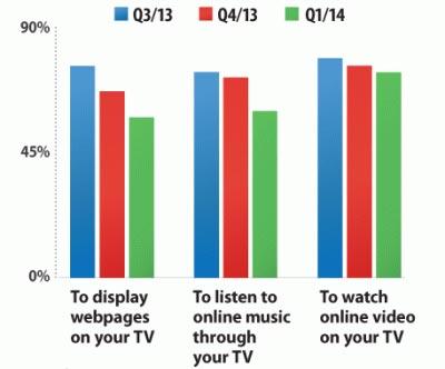 Gli utenti americano sembrano aver perso un po' di entusiasmo nei confronti di Google Chromecast