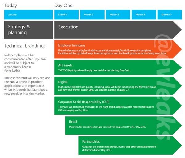 Strategia Microsoft di gestione del brand Nokia