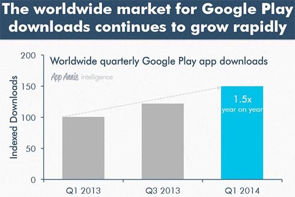 La crescita nel numero di download effettuati dalla piattaforma Google Play nel corso dell'ultimo anno