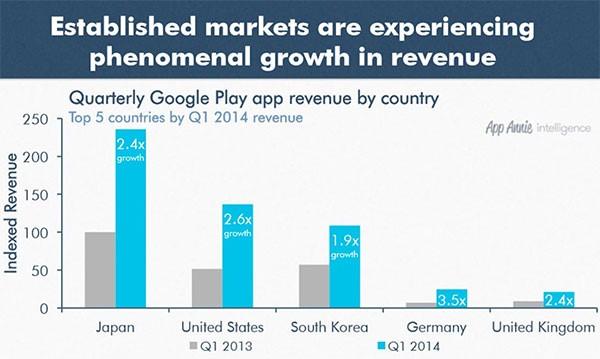 I territori che generano i maggiori profitti per gli sviluppatori su Google Play