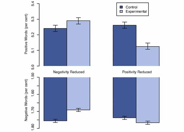 Nel grafico, le piccole varianti al mood degli utenti misurate nel test del 2012. I ricercatori hanno smentito  una delle convinzioni più assodate, che portava a pensare che l'esposizione a parole positive deprimesse gli utenti per una sorta di frustrazione. In realtà il rapporto tra sentimento negativo/positivo e sua propagazione è simbiotico.