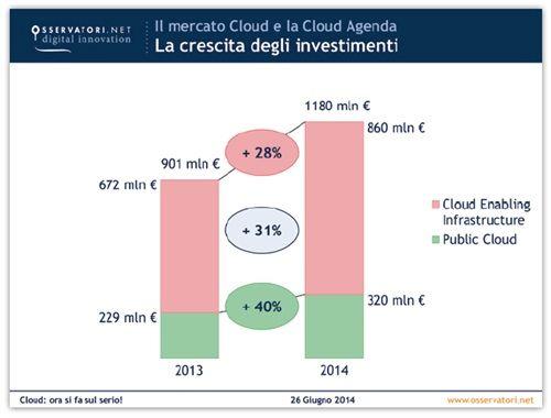 investimenti-cloud