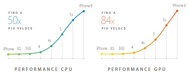 La crescita di performance della CPU (elaborazione dati) e della GPU (elaborazione grafica) da iPhone a iPhone 6