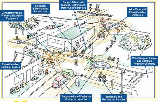 Mobility Transformation Facility