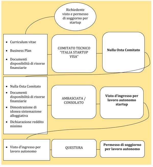Lo schema della startup visa in Italia per imprese straniere dopo l'intervento di semplificazione: ora c'è una tripartizione (Comitato interministeriale, Consolato, Questura) che velocizza tutta la prima parte dedicata alla valutazione della startup e alla comunicazione con gli altri ambiti dello Stato. Il resto è simile, ma in discesa.
